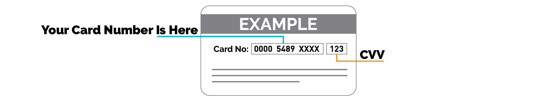 Gift Card Example with Number and CVV